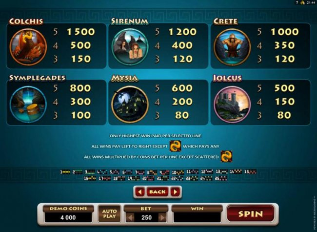 Free Slots 247 - Low value game symbols paytable and payline diagrams