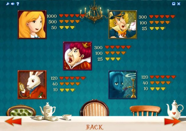 slot game high symbols paytable by Free Slots 247