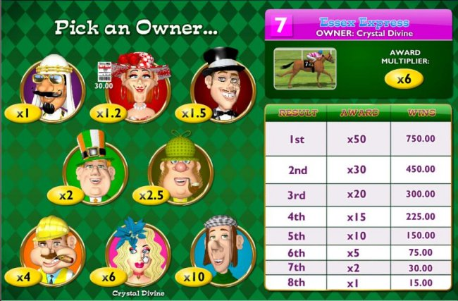 rollover each owner to veiw the results, awards and wins by Free Slots 247