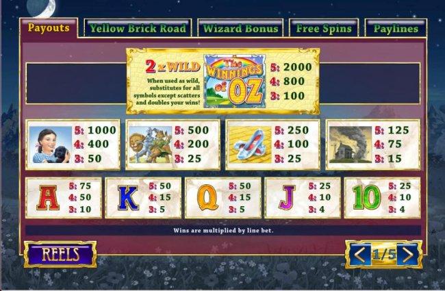 Free Slots 247 image of The Winnings of OZ