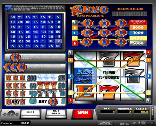 A 25 coin three of a kind win plus a 10 coin Keno Bonus awarded. by Free Slots 247