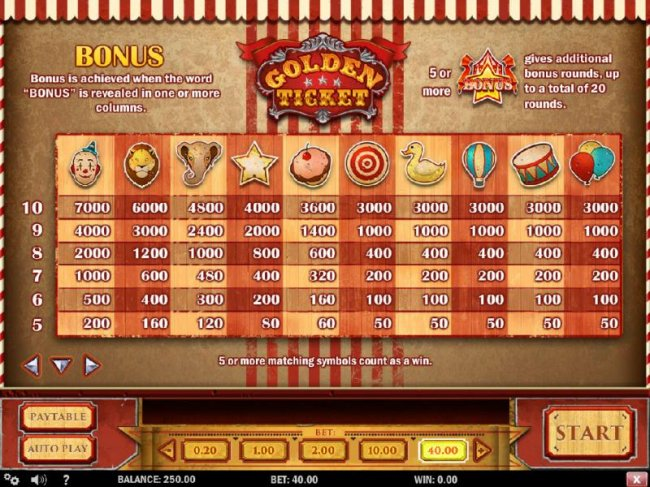 Bonus is achieved when the word BONUS is revealed in one or more columns. 5 or more matching symbols count as a win. 5 or more BONUS symbols gives additional bonus rounds, up to a total of 20 rounds. by Free Slots 247