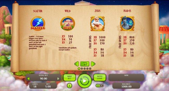 Free Slots 247 image of Thunder Zeus