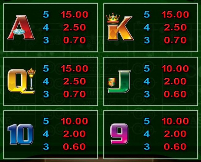 paytable 3 by Free Slots 247