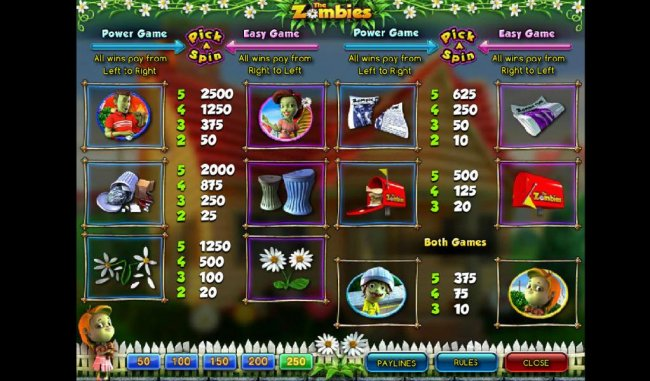 Slot game symbols paytable by Free Slots 247