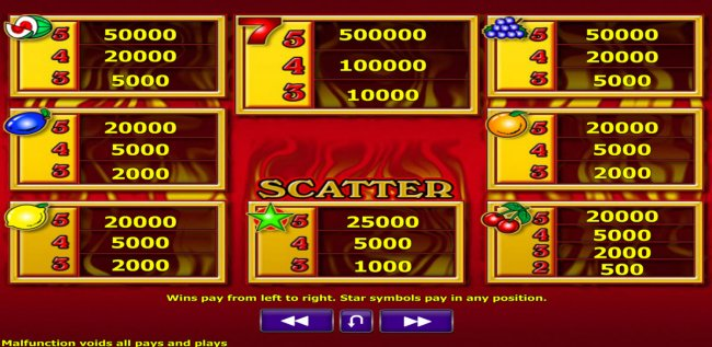 Casino Bonus Lister - Paytable