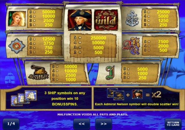 Admiral Nelson by Free Slots 247